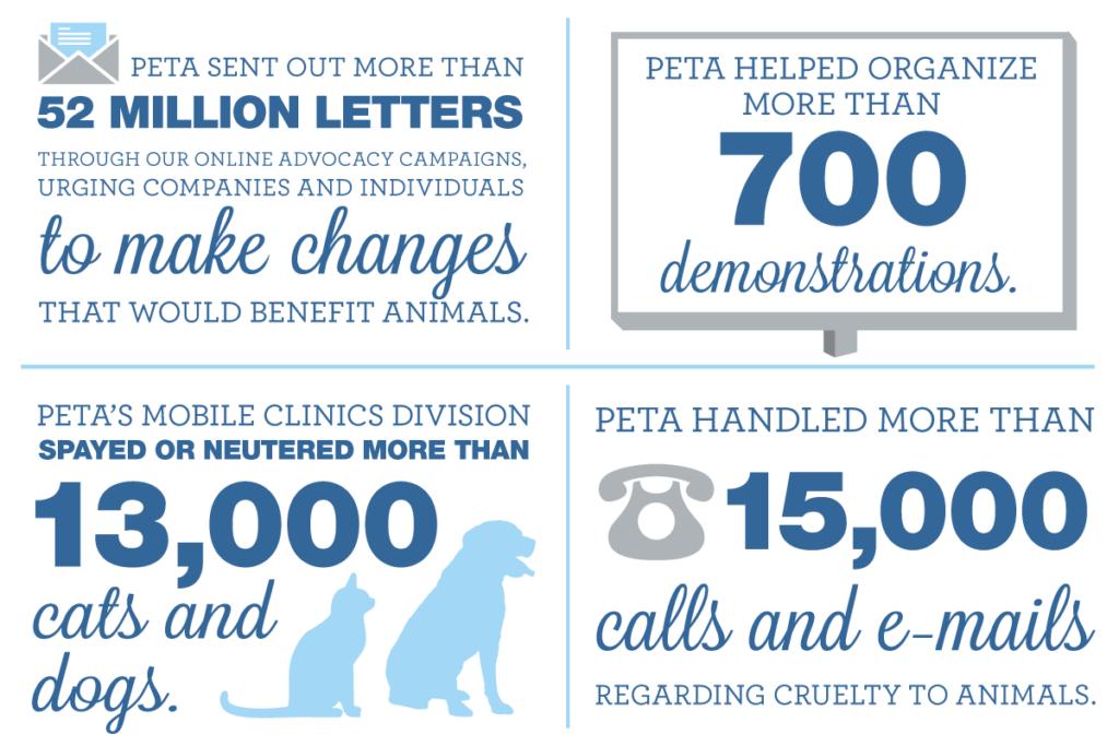 donate peta 2020 numbers year in review